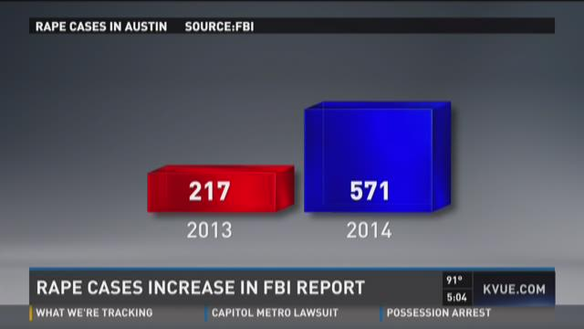 New Definition Of Rape Yields Large Increase In Fbi Crime